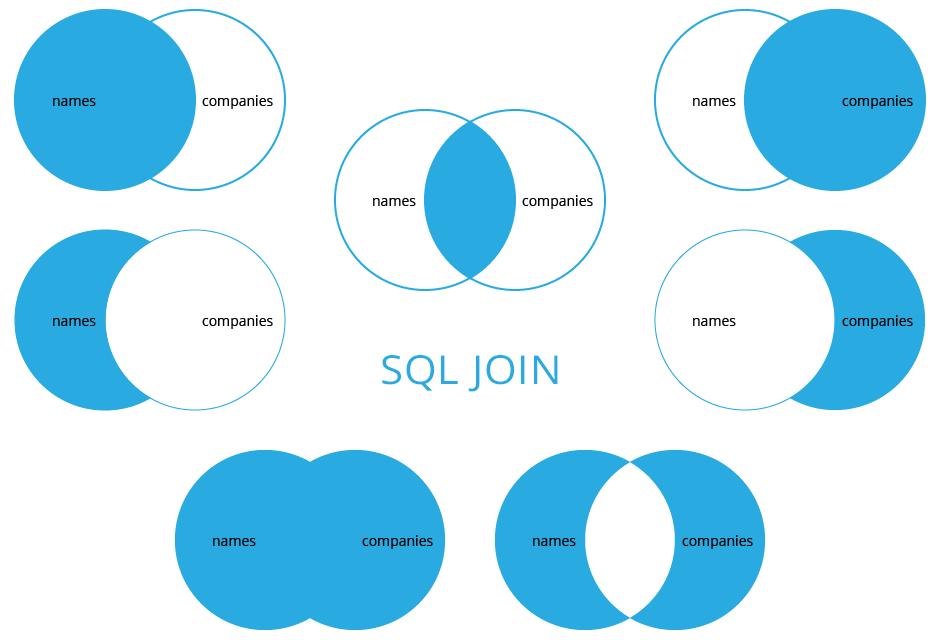 SQL: dotazy JOIN – vysvětlení a grafické znázornění