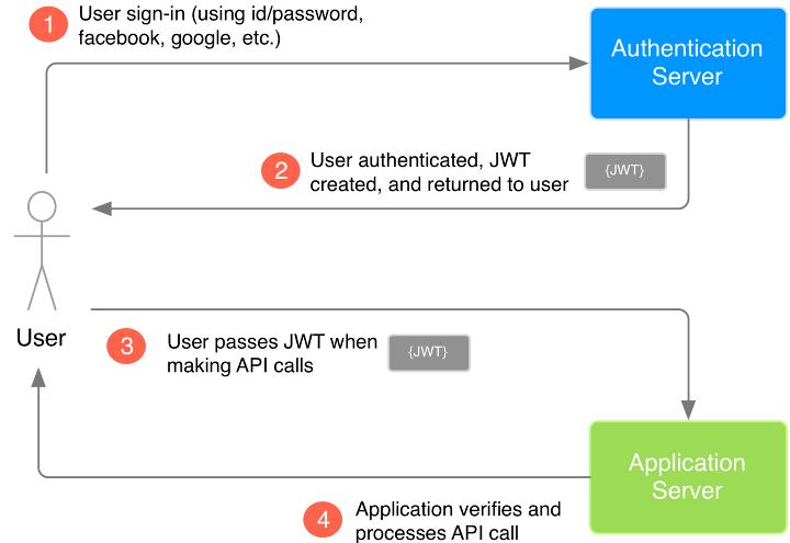 Použití JSON Web Tokenu (JWT)